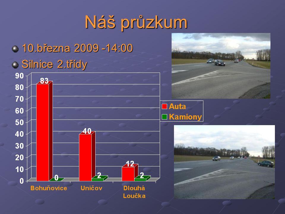 Náš průzkum 10.března 2009 -14:00 Silnice 2.třídy