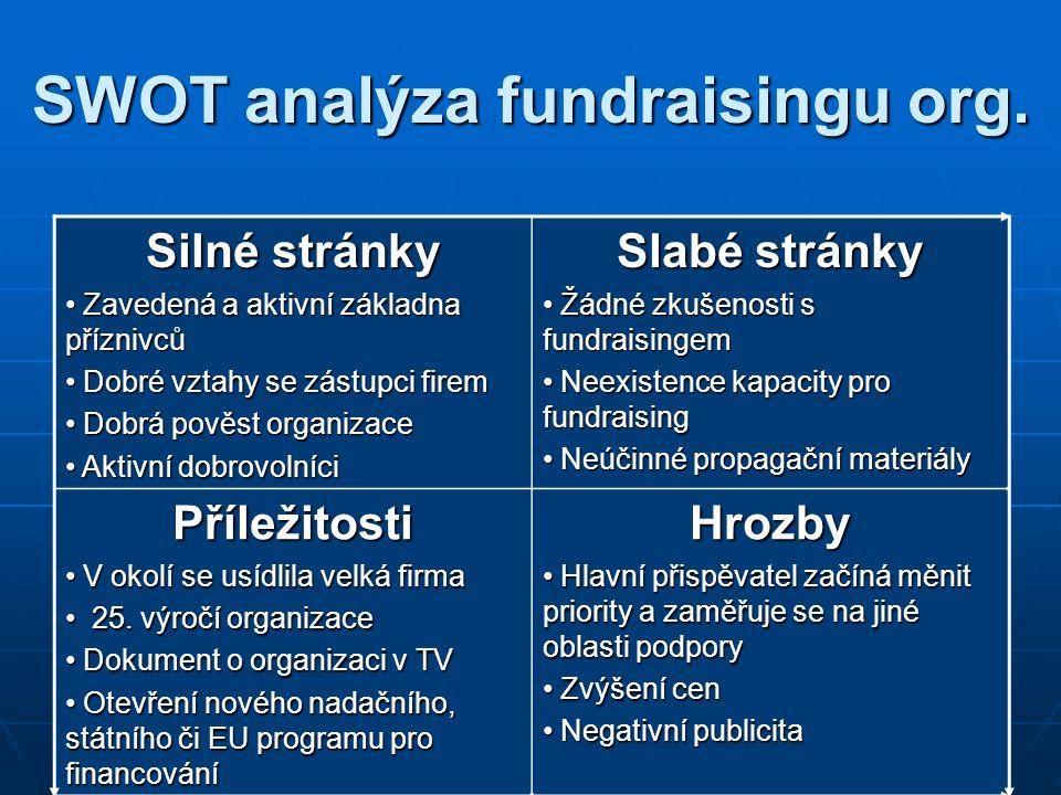 SWOT analýza fundraisingu org. Silné stránky Zavedená a aktivní základna příznivců Zavedená a aktivní základna příznivců Dobré vztahy se zástupci fire