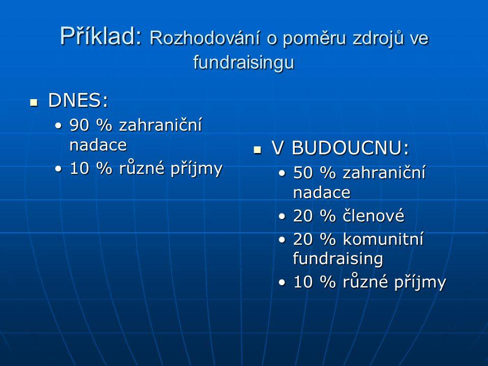 Příklad: Rozhodování o poměru zdrojů ve fundraisingu DNES: DNES: 90 % zahraniční nadace90 % zahraniční nadace 10 % různé příjmy10 % různé příjmy V BUD