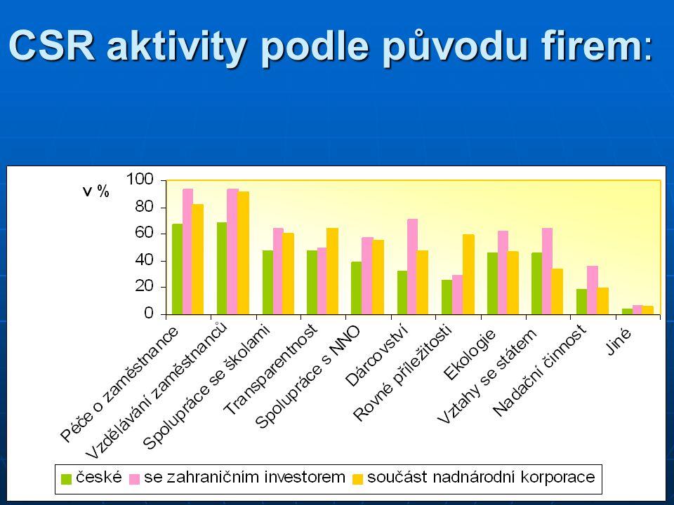 CSR aktivity podle původu firem: