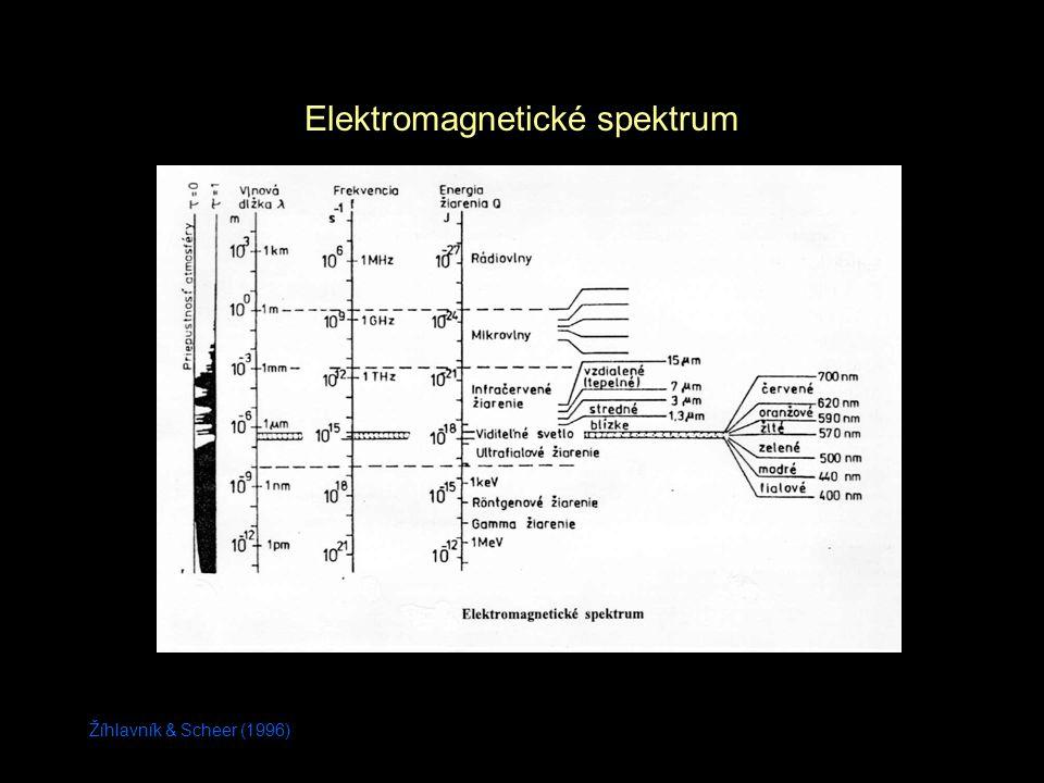 Žíhlavník & Scheer (1996) Elektromagnetické spektrum