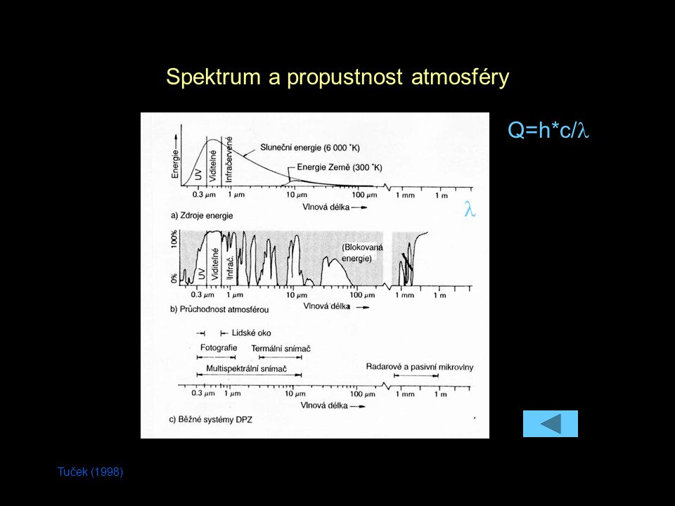 Tuček (1998) Q=h*c/ Spektrum a propustnost atmosféry