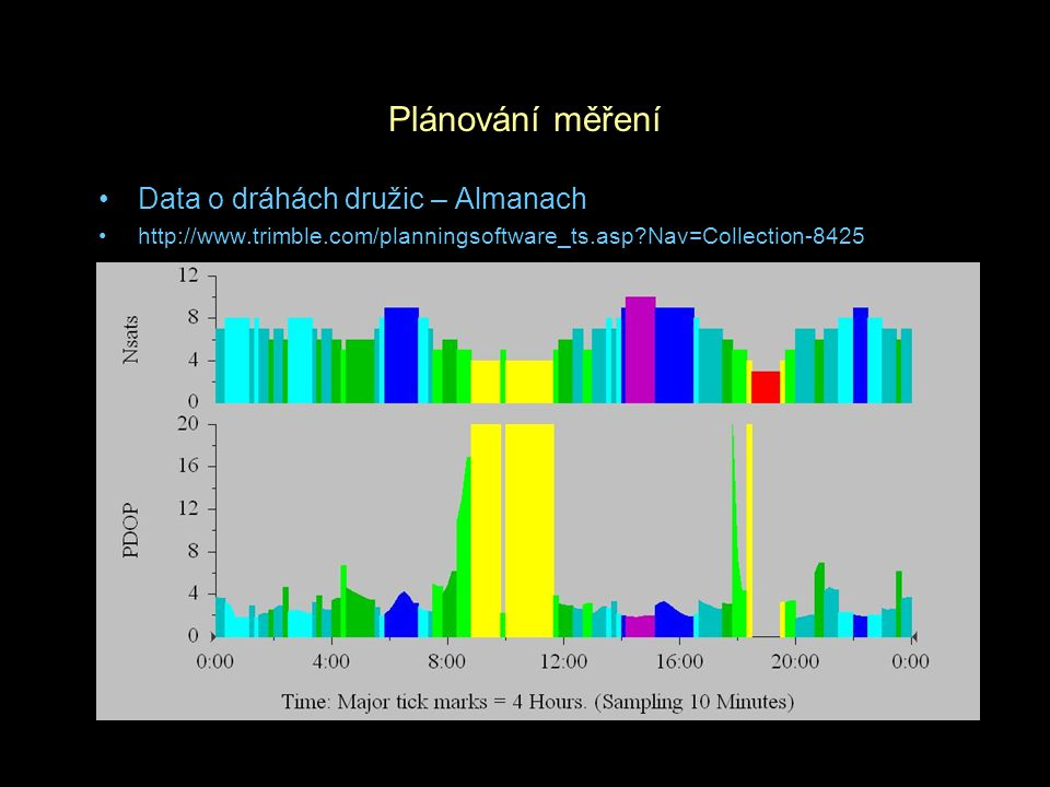 Plánování měření Data o dráhách družic – Almanach http://www.trimble.com/planningsoftware_ts.asp?Nav=Collection-8425