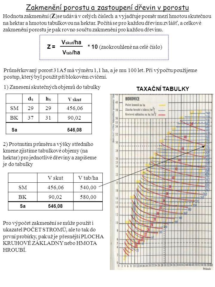 11 Zakmenění porostu a zastoupení dřevin v porostu dsds hshs V skut SM29 456,06 BK373190,02 Sa546,08 Hodnota zakmenění ( Z )se udává v celých číslech