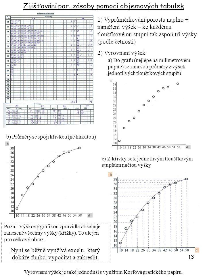 13 Zjišťování por. zásoby pomocí objemových tabulek 1) Vyprůměrkování porostu naplno + naměření výšek – ke každému tloušťkovému stupni tak aspoň tři v
