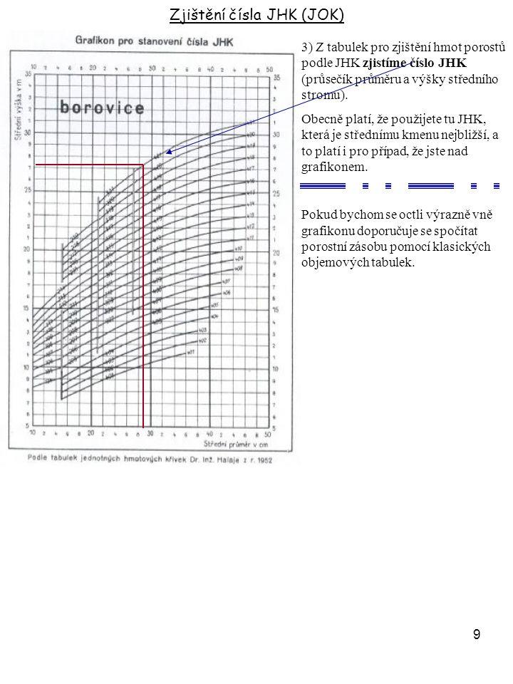 9 3) Z tabulek pro zjištění hmot porostů podle JHK zjistíme číslo JHK (průsečík průměru a výšky středního stromu). Obecně platí, že použijete tu JHK,