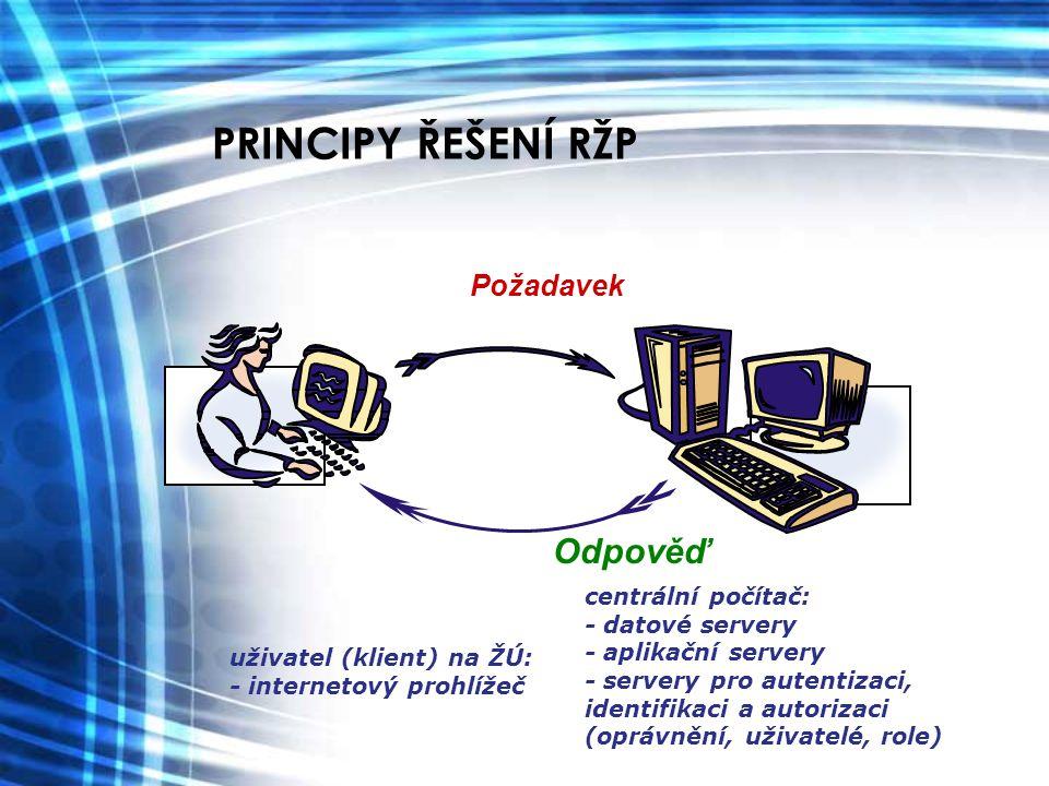 PRINCIPY ŘEŠENÍ RŽP Požadavek uživatel (klient) na ŽÚ: - internetový prohlížeč Odpověď centrální počítač: - datové servery - aplikační servery - serve