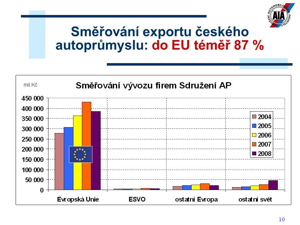 10 Směřování exportu českého autoprůmyslu: do EU téměř 87 %