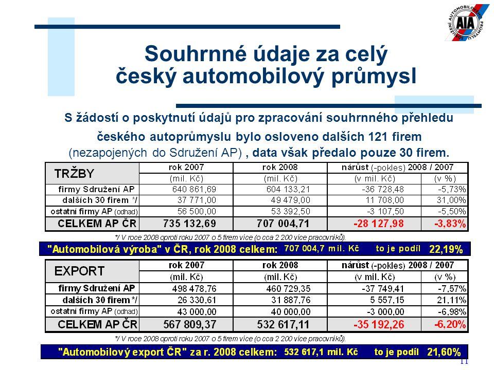 11 Souhrnné údaje za celý český automobilový průmysl S žádostí o poskytnutí údajů pro zpracování souhrnného přehledu českého autoprůmyslu bylo osloveno dalších 121 firem (nezapojených do Sdružení AP), data však předalo pouze 30 firem.