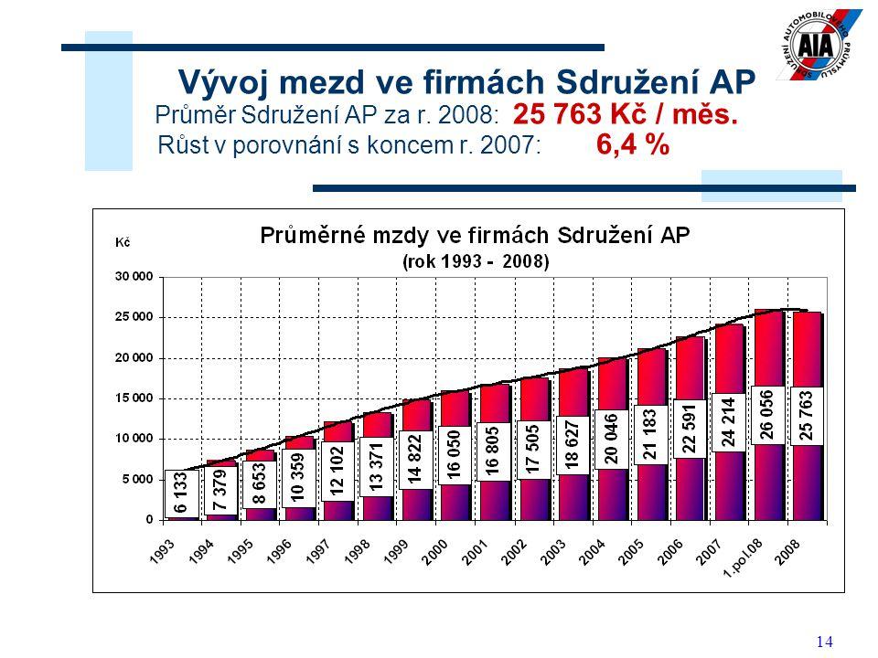 14 Vývoj mezd ve firmách Sdružení AP Průměr Sdružení AP za r.