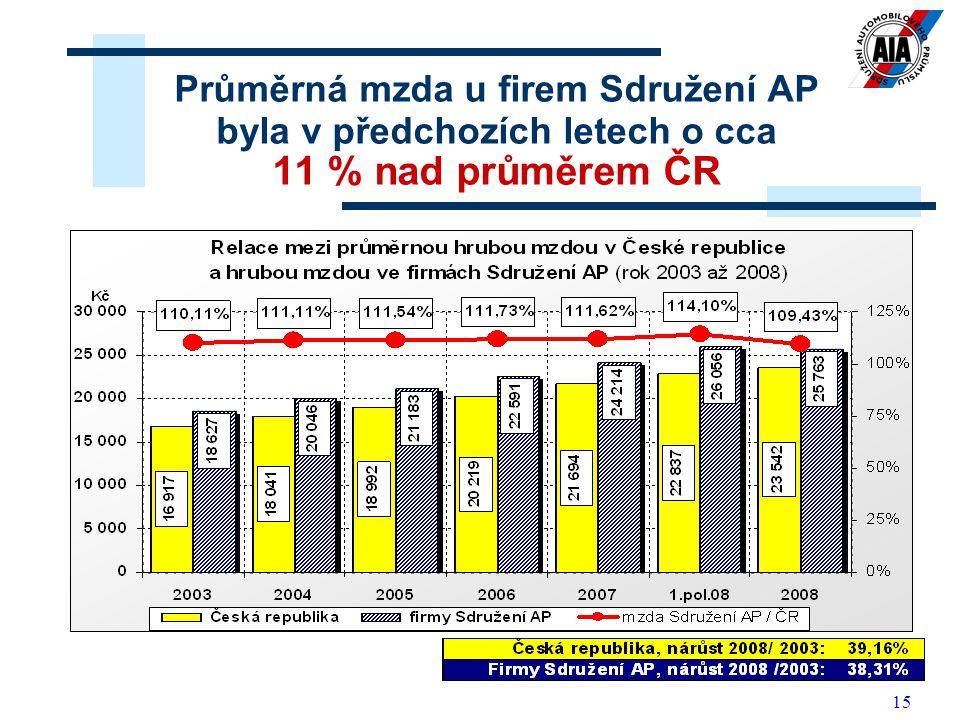 15 Průměrná mzda u firem Sdružení AP byla v předchozích letech o cca 11 % nad průměrem ČR