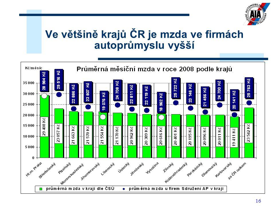 16 Ve většině krajů ČR je mzda ve firmách autoprůmyslu vyšší