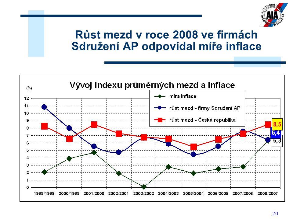 20 Růst mezd v roce 2008 ve firmách Sdružení AP odpovídal míře inflace
