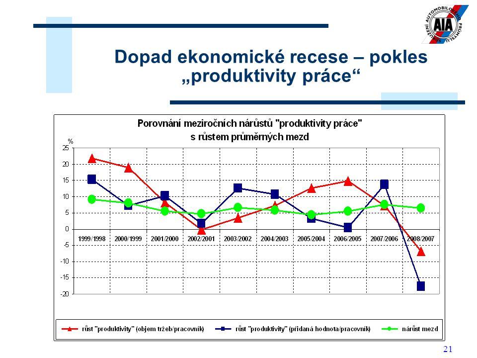 """21 Dopad ekonomické recese – pokles """"produktivity práce"""