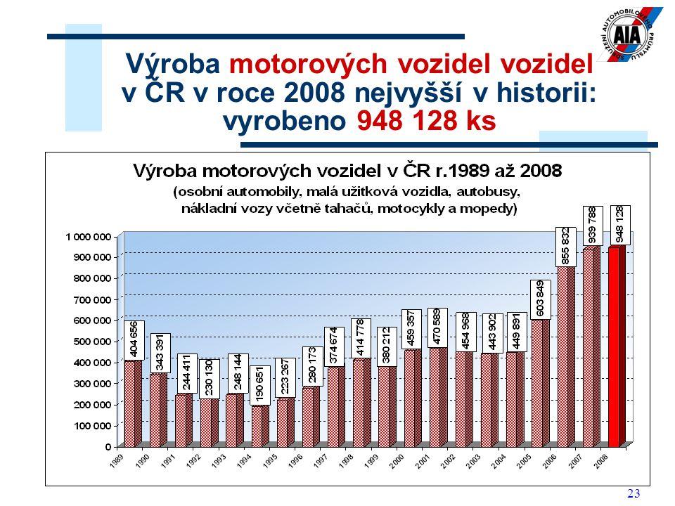 23 Výroba motorových vozidel vozidel v ČR v roce 2008 nejvyšší v historii: vyrobeno 948 128 ks