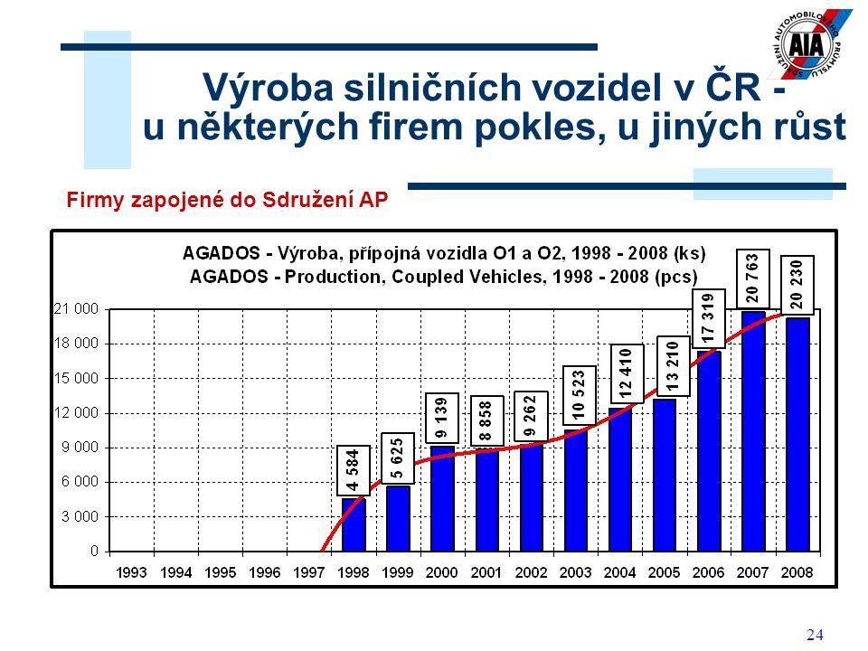 24 Výroba silničních vozidel v ČR - u některých firem pokles, u jiných růst Firmy zapojené do Sdružení AP