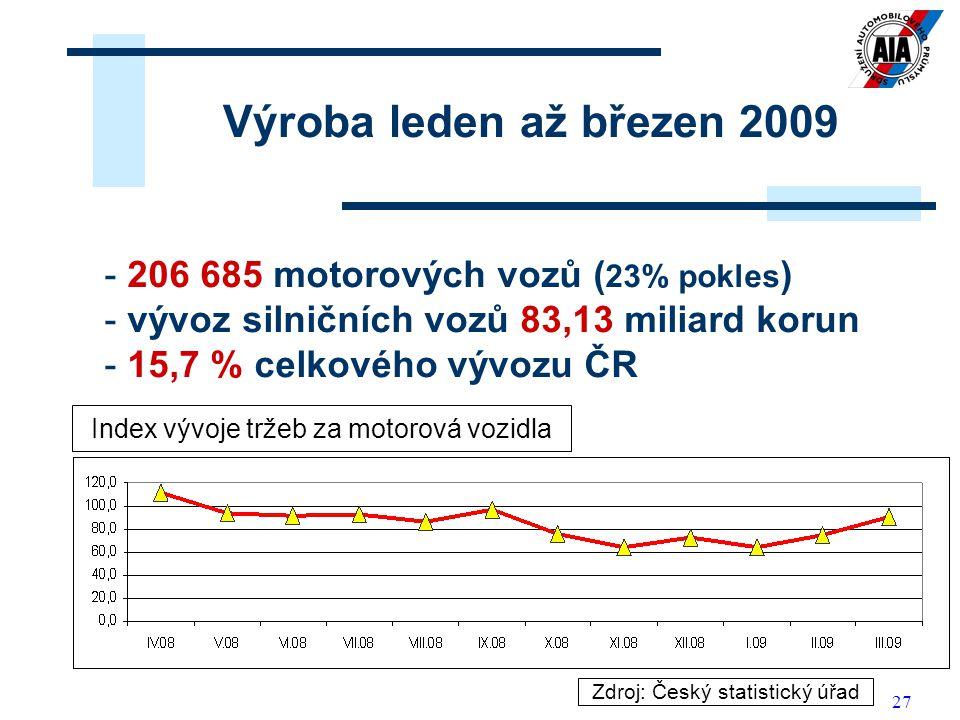 27 Výroba leden až březen 2009 - 206 685 motorových vozů ( 23% pokles ) - vývoz silničních vozů 83,13 miliard korun - 15,7 % celkového vývozu ČR Zdroj: Český statistický úřad Index vývoje tržeb za motorová vozidla