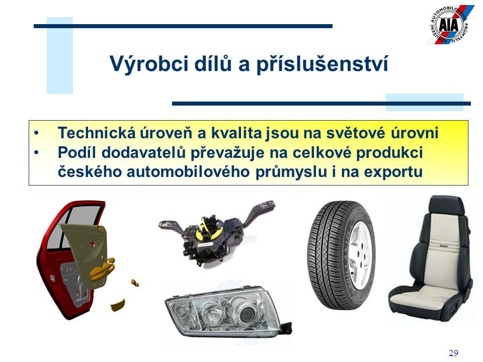 29 Z dílů vyráběných v ČR lze kompletně sestavit jakékoliv silniční vozidlo Výrobci dílů a příslušenství Technická úroveň a kvalita jsou na světové úrovni Podíl dodavatelů převažuje na celkové produkci českého automobilového průmyslu i na exportu