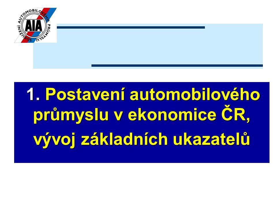 1.Postavení automobilového průmyslu v ekonomice ČR, 1.