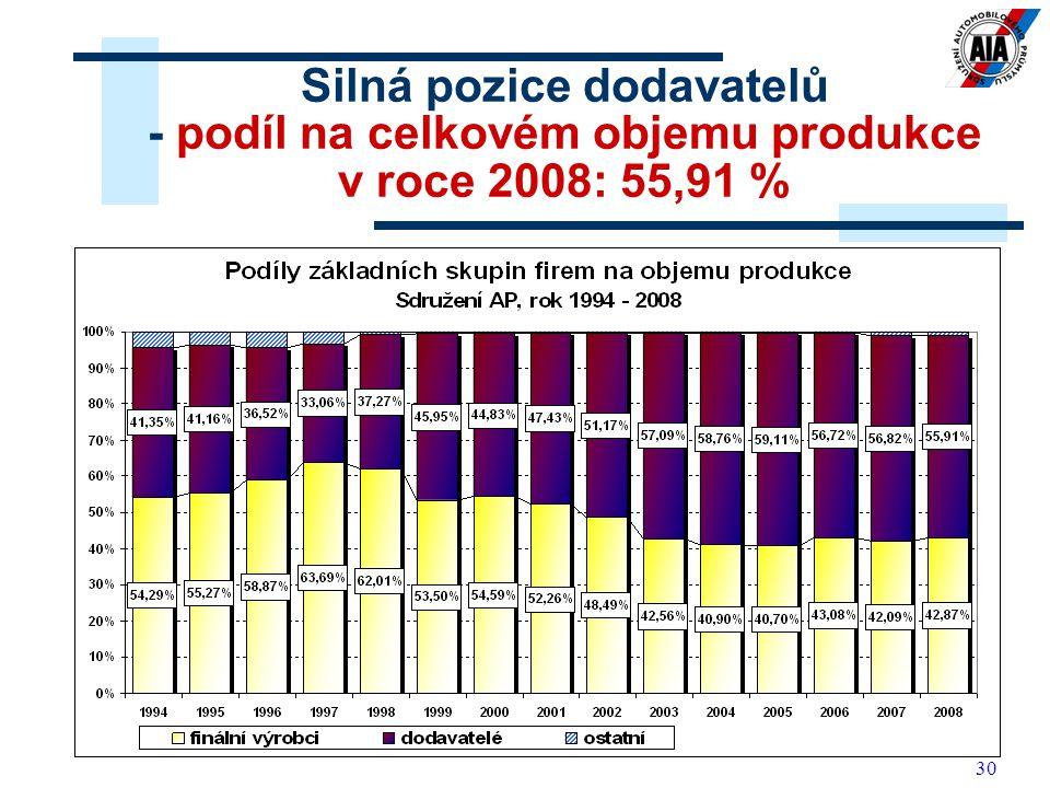 30 Silná pozice dodavatelů - podíl na celkovém objemu produkce v roce 2008: 55,91 %