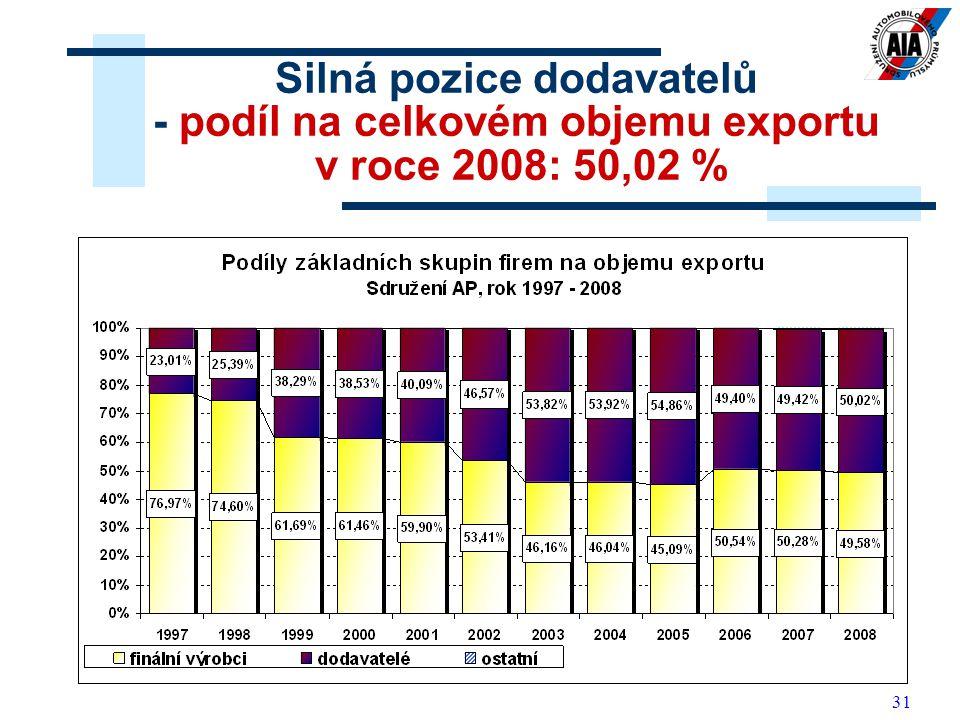 31 Silná pozice dodavatelů - podíl na celkovém objemu exportu v roce 2008: 50,02 %