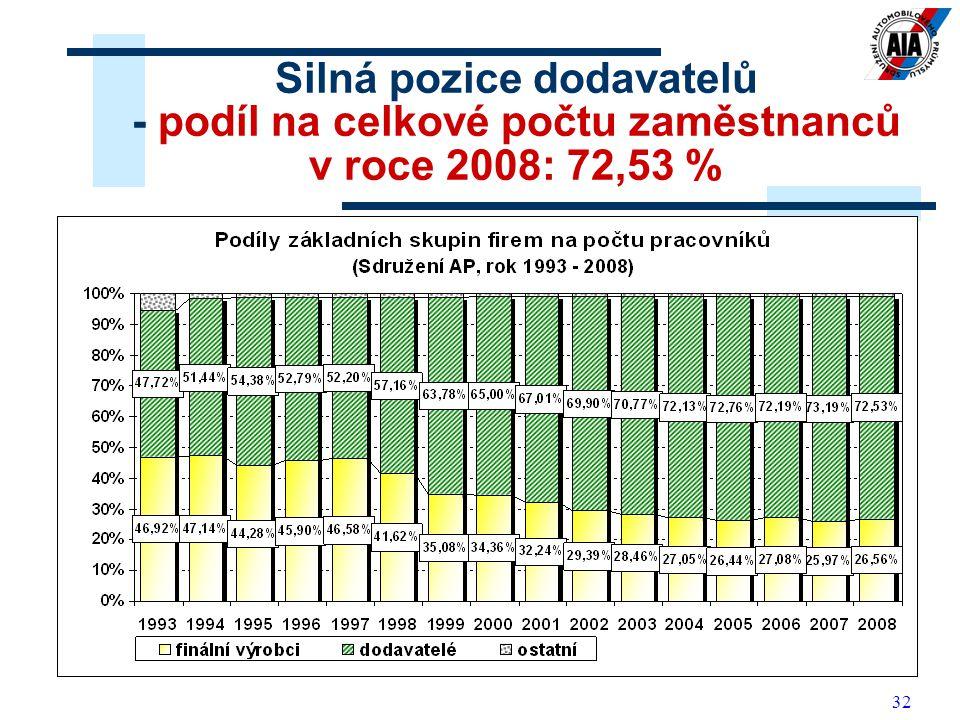 32 Silná pozice dodavatelů - podíl na celkové počtu zaměstnanců v roce 2008: 72,53 %