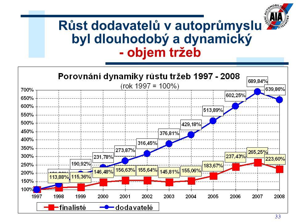 33 Růst dodavatelů v autoprůmyslu byl dlouhodobý a dynamický - objem tržeb