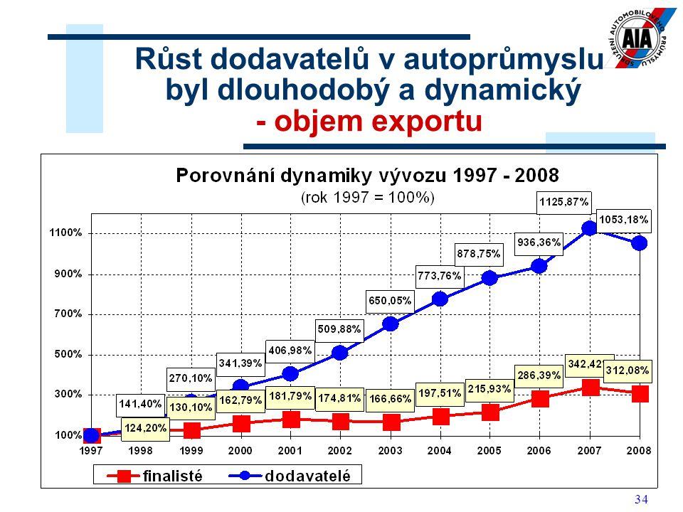 34 Růst dodavatelů v autoprůmyslu byl dlouhodobý a dynamický - objem exportu