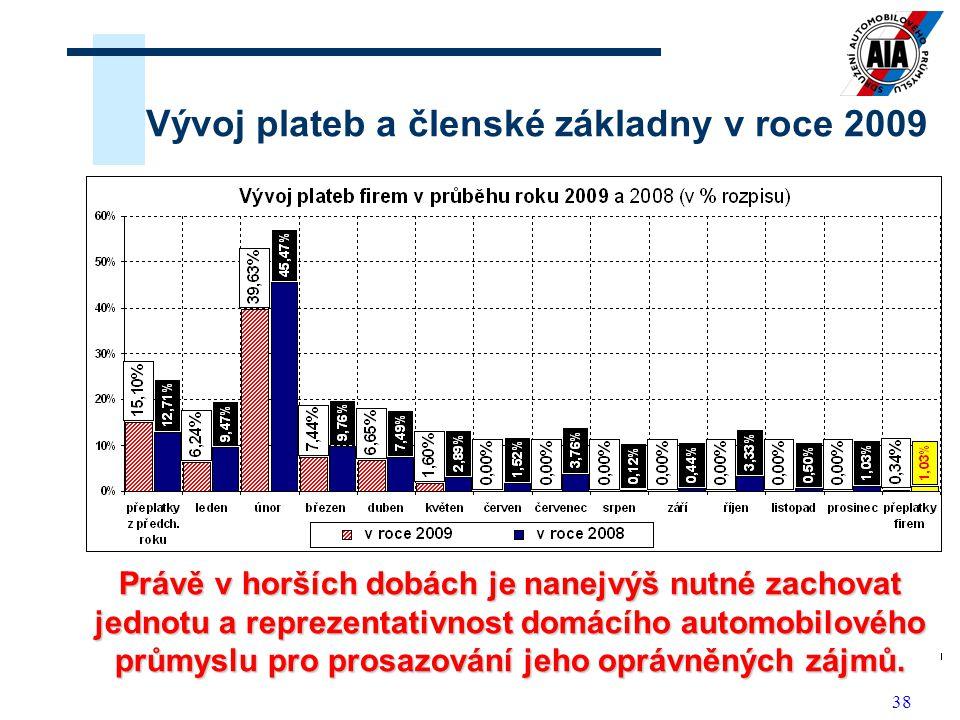 38 Vývoj plateb a členské základny v roce 2009 Bohužel se v této době (probíhající ekonomická recese) objevují tendence v omezování nákladů s dopadem na účast ve Sdružení AP i v platbách na jeho služby.