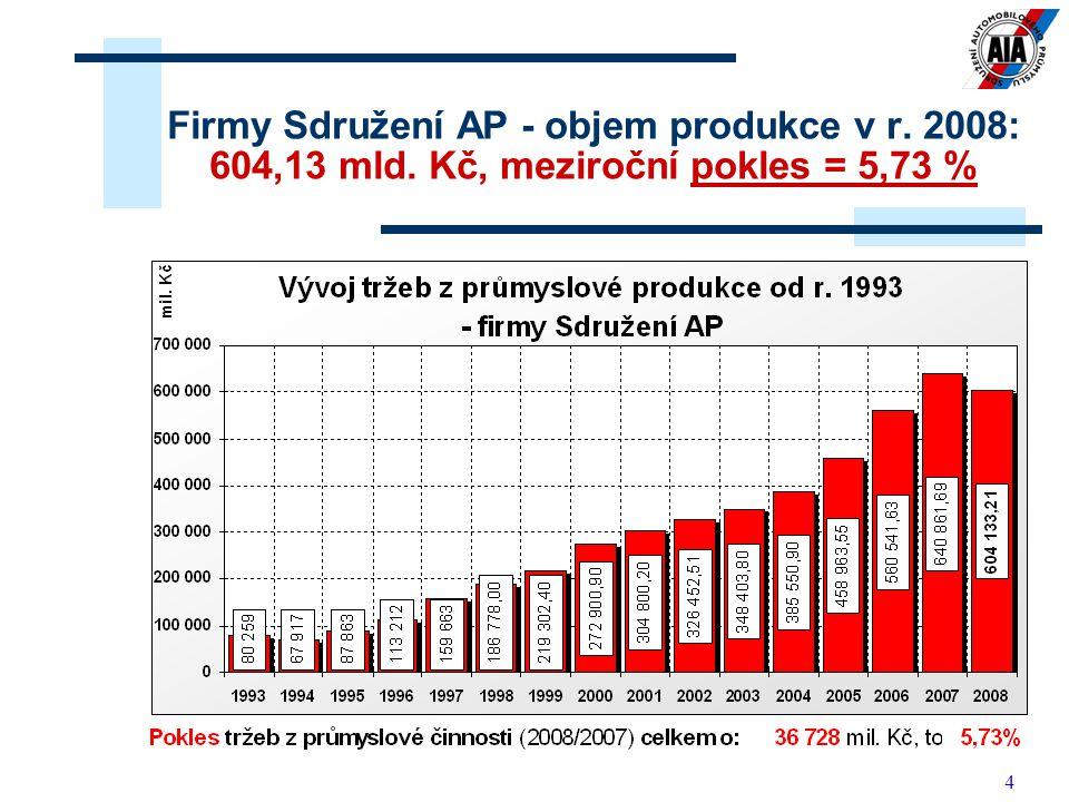 4 Firmy Sdružení AP - objem produkce v r. 2008: 604,13 mld. Kč, meziroční pokles = 5,73 %