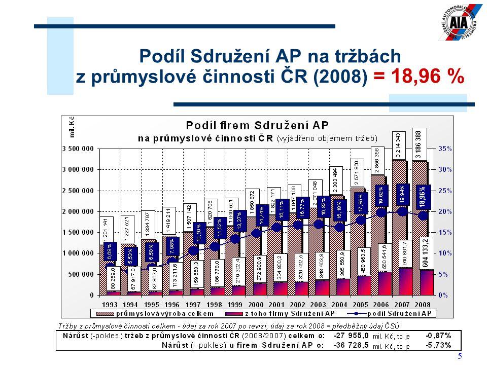 5 Podíl Sdružení AP na tržbách z průmyslové činnosti ČR (2008) = 18,96 %