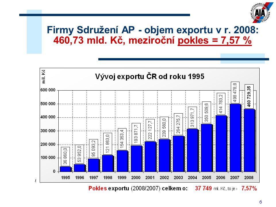 6 Firmy Sdružení AP - objem exportu v r. 2008: 460,73 mld. Kč, meziroční pokles = 7,57 %