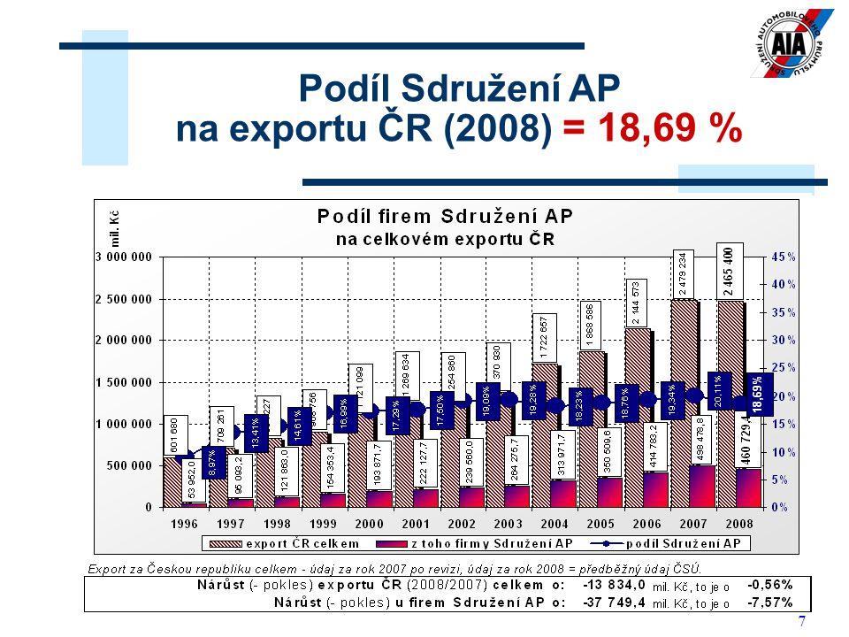 7 Podíl Sdružení AP na exportu ČR (2008) = 18,69 %