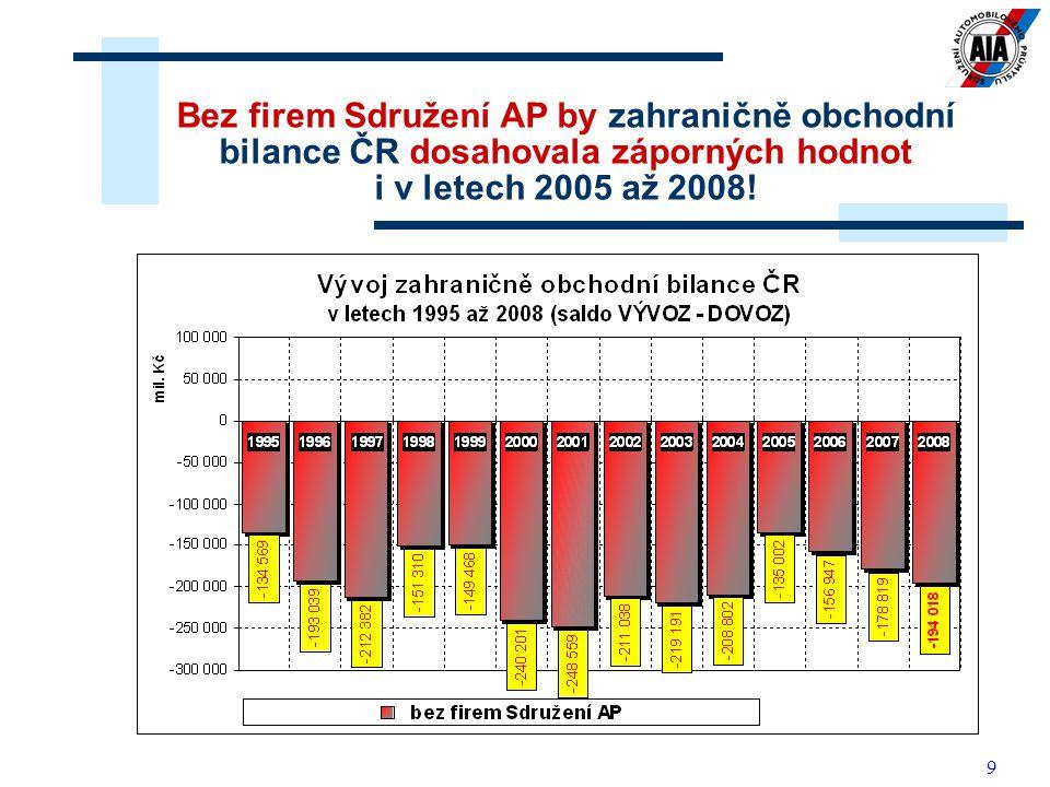 9 Bez firem Sdružení AP by zahraničně obchodní bilance ČR dosahovala záporných hodnot i v letech 2005 až 2008!