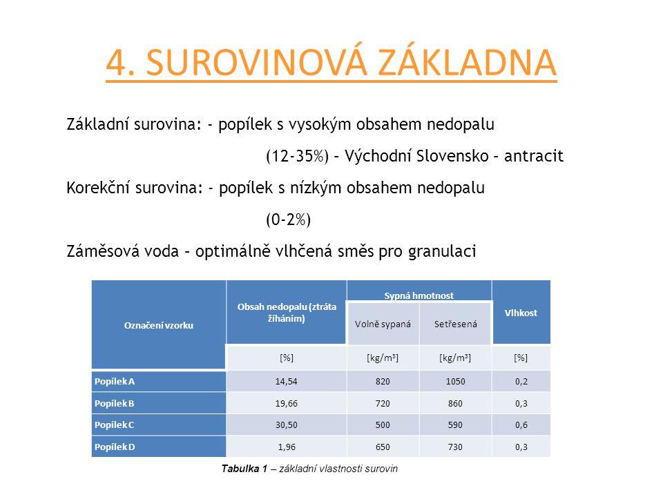 4. SUROVINOVÁ ZÁKLADNA Základní surovina: - popílek s vysokým obsahem nedopalu (12-35%) – Východní Slovensko – antracit Korekční surovina: - popílek s