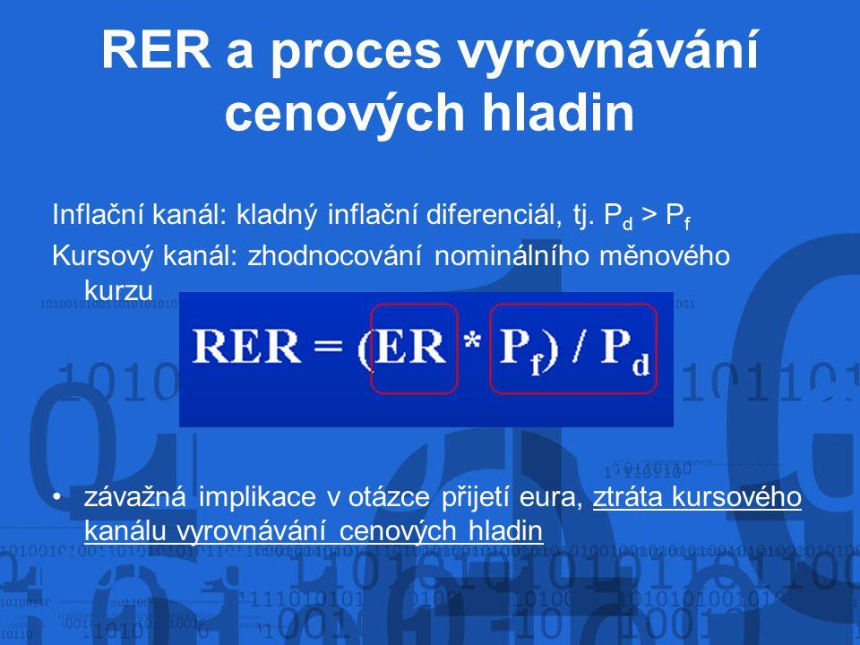 RER a proces vyrovnávání cenových hladin Inflační kanál: kladný inflační diferenciál, tj. P d > P f Kursový kanál: zhodnocování nominálního měnového k