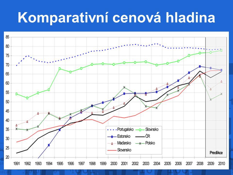 Komparativní cenová hladina