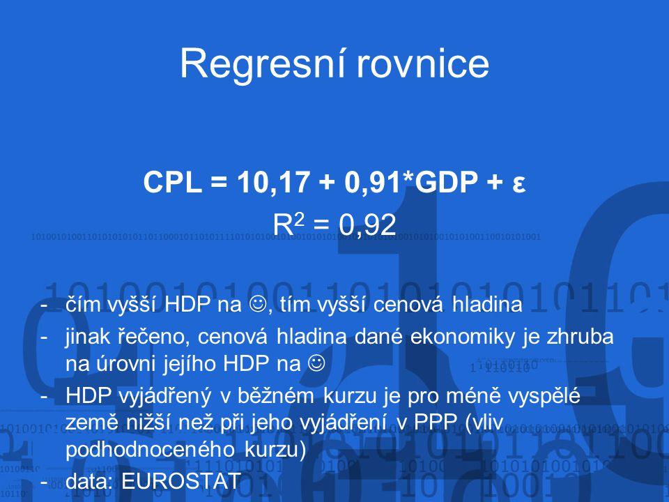 Regresní rovnice CPL = 10,17 + 0,91*GDP + ε R 2 = 0,92 -čím vyšší HDP na, tím vyšší cenová hladina -jinak řečeno, cenová hladina dané ekonomiky je zhruba na úrovni jejího HDP na -HDP vyjádřený v běžném kurzu je pro méně vyspělé země nižší než při jeho vyjádření v PPP (vliv podhodnoceného kurzu) -data: EUROSTAT