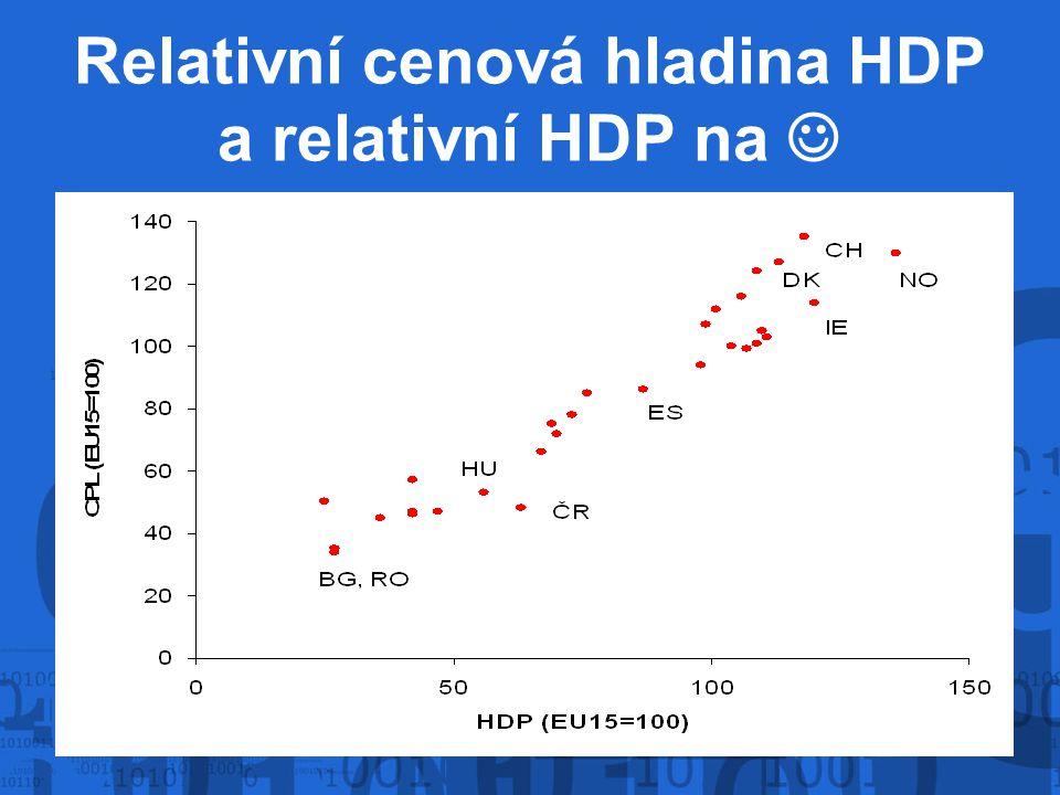Relativní cenová hladina HDP a relativní HDP na