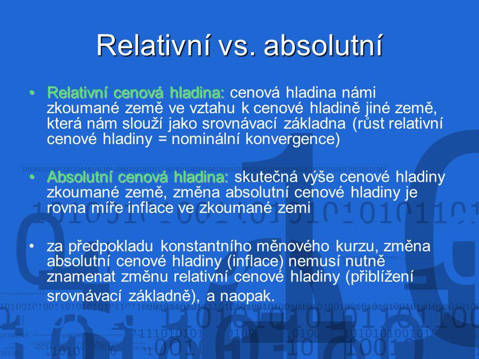 Relativní vs. absolutní