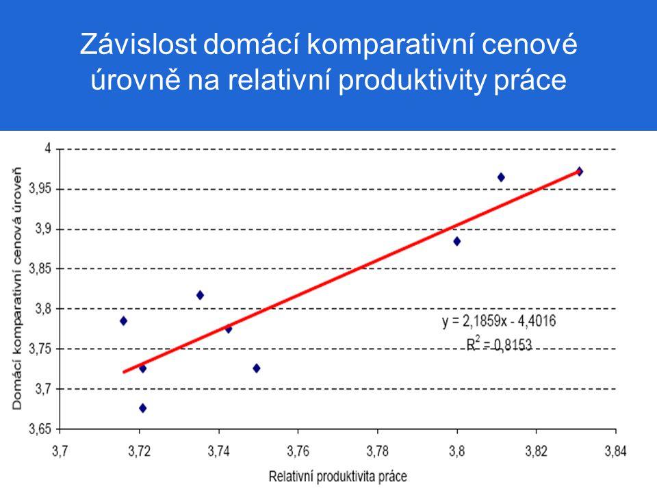 Závislost domácí komparativní cenové úrovně na relativní produktivity práce
