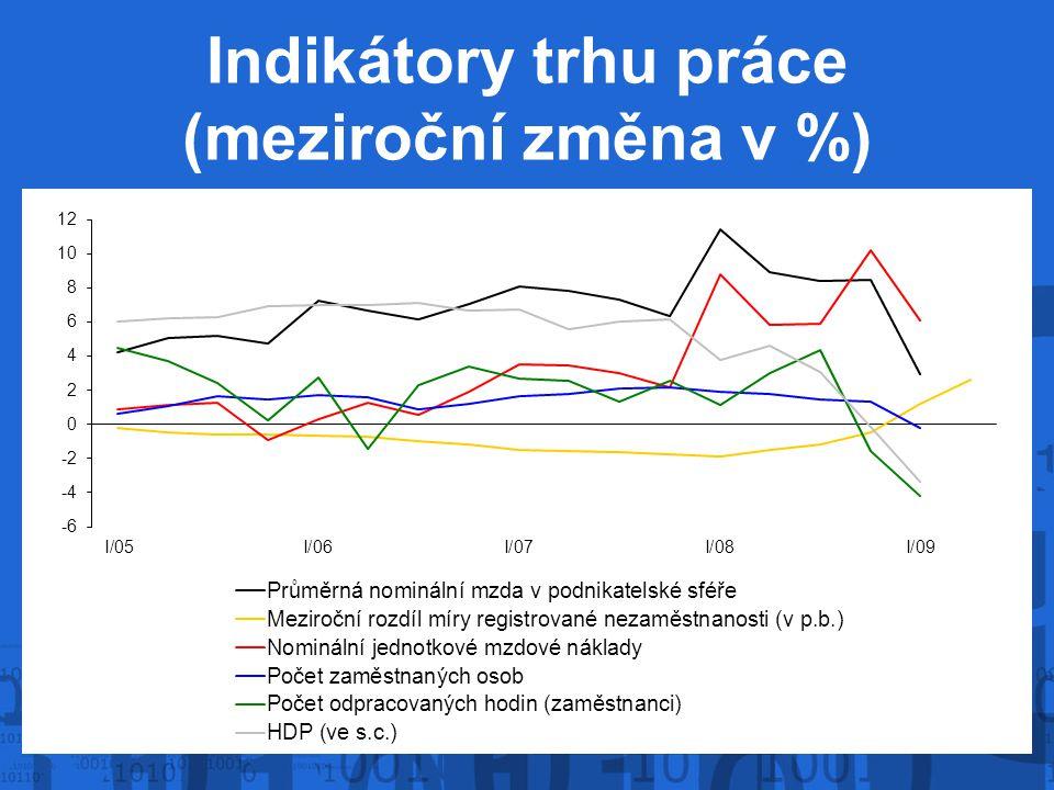 Indikátory trhu práce (meziroční změna v %)