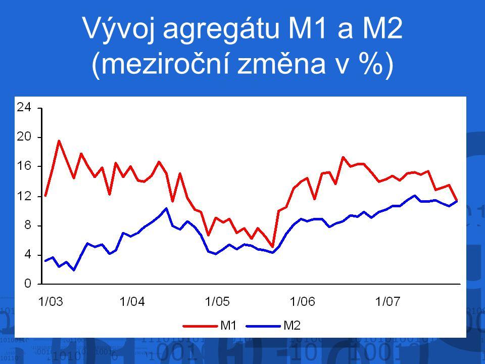 Vývoj agregátu M1 a M2 (meziroční změna v %)