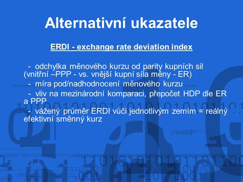 Alternativní ukazatele ERDI - exchange rate deviation index - odchylka měnového kurzu od parity kupních sil (vnitřní –PPP - vs. vnější kupnísíla měny