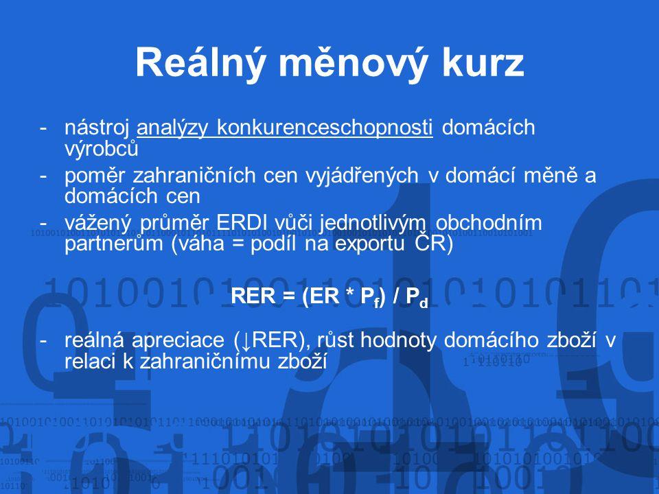 Reálný měnový kurz -nástroj analýzy konkurenceschopnosti domácích výrobců -poměr zahraničních cen vyjádřených v domácí měně a domácích cen -vážený průměr ERDI vůči jednotlivým obchodním partnerům (váha = podíl na exportu ČR) RER = (ER * P f ) / P d -reálná apreciace (↓RER), růst hodnoty domácího zboží v relaci k zahraničnímu zboží