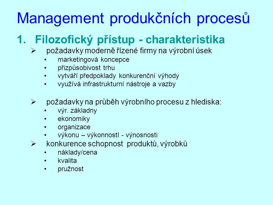 Management produkčních procesů 1.Filozofický přístup - charakteristika  požadavky moderně řízené firmy na výrobní úsek marketingová koncepce přizpůso