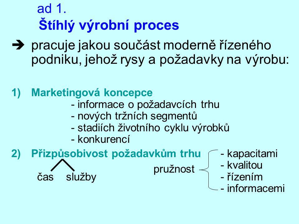 ad 1. Štíhlý výrobní proces  pracuje jakou součást moderně řízeného podniku, jehož rysy a požadavky na výrobu: 1)Marketingová koncepce - informace o