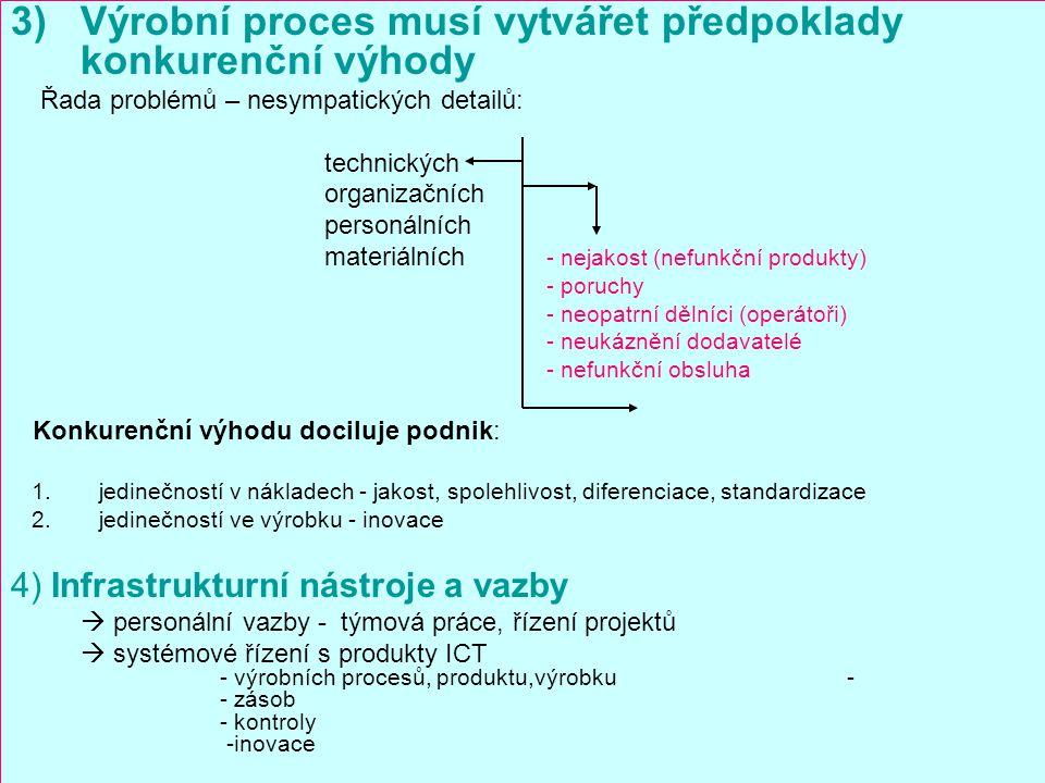 3)Výrobní proces musí vytvářet předpoklady konkurenční výhody Řada problémů – nesympatických detailů: technických organizačních personálních materiáln