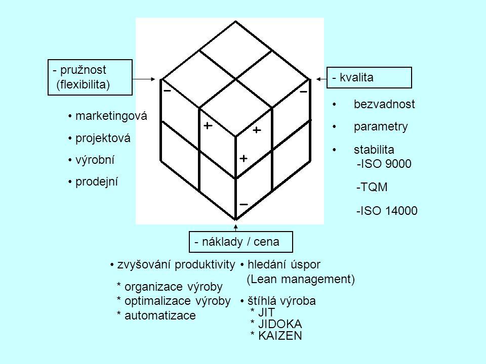 - pružnost (flexibilita) - kvalita - náklady / cena marketingová projektová výrobní prodejní bezvadnost parametry stabilita -ISO 9000 -TQM -ISO 14000