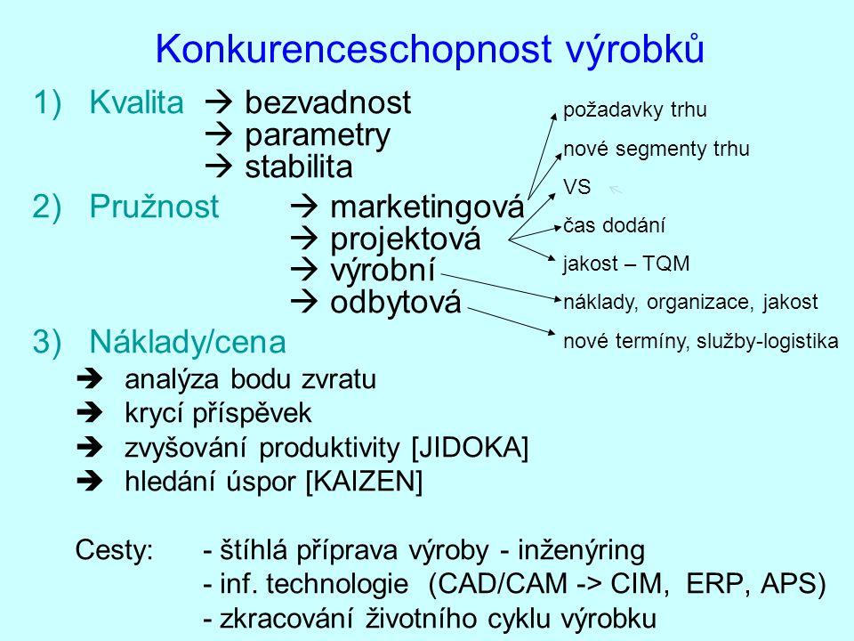 Konkurenceschopnost výrobků 1)Kvalita  bezvadnost  parametry  stabilita 2)Pružnost  marketingová  projektová  výrobní  odbytová 3)Náklady/cena
